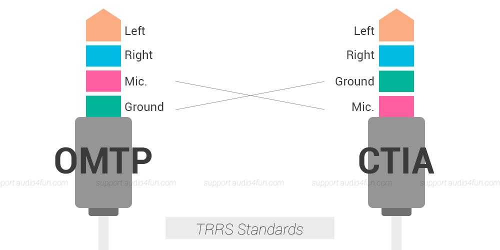 TRRS Standards